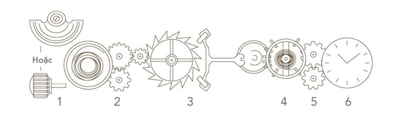 Nguyên lý hoạt động của Bộ máy đồng hồ cơ lên dây tự động