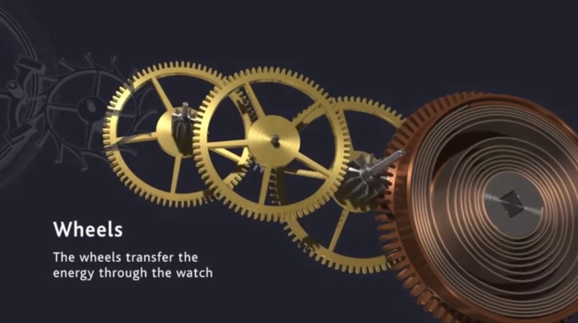 Hệ thống bánh răng trong bộ máy đồng hồ