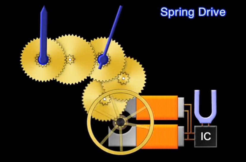 Khắc_phục_bằng_cơ_chế_Spring_Drive