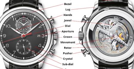 Thông số cơ bản trên đồng hồ đeo tay thụy sĩ