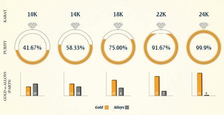 Biểu đồ thành phần vàng 10k 14k 18k 22k và 24k