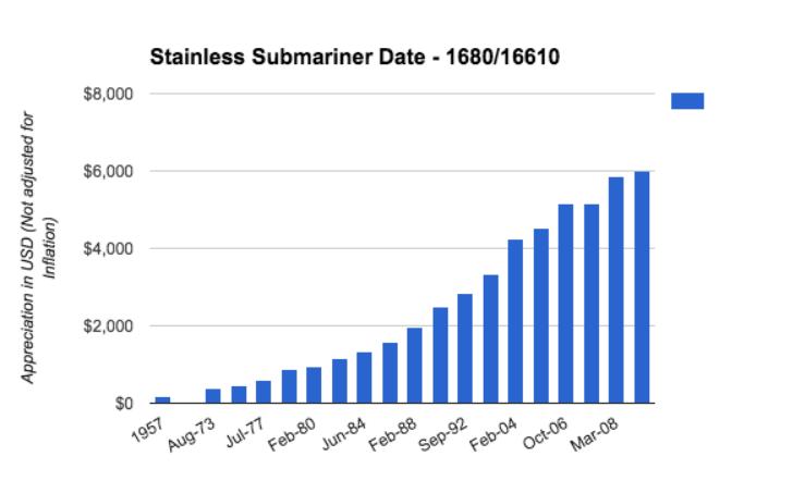 Biểu đồ tăng giá Rolex Submariner