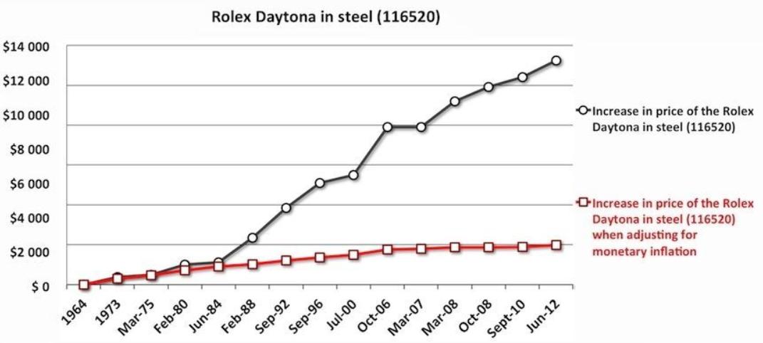 Biểu đồ tăng giá Rolex-Daytona 116520