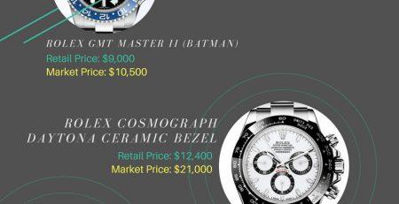 So sánh giá bán lẻ 7 mẫu đồng hồ Rolex so với thực tế