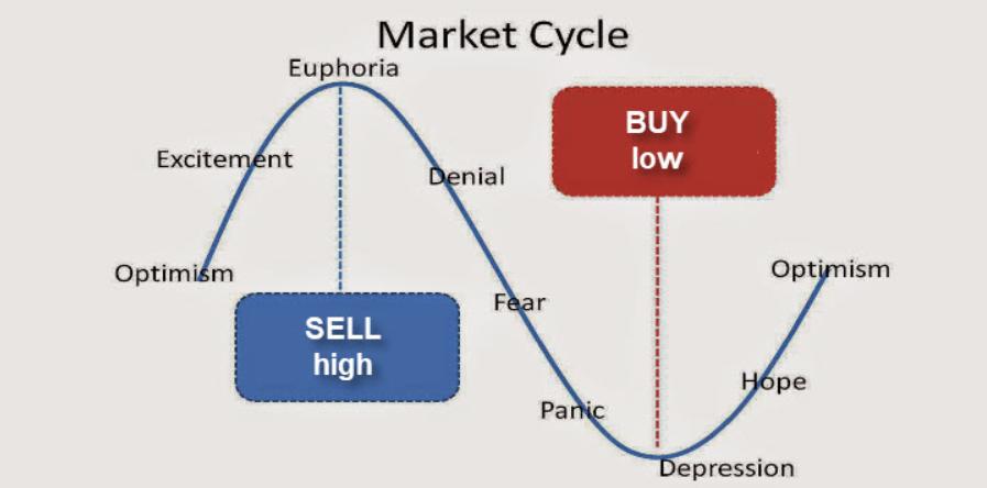 Thời gian mua và bán đồng hồ Rolex