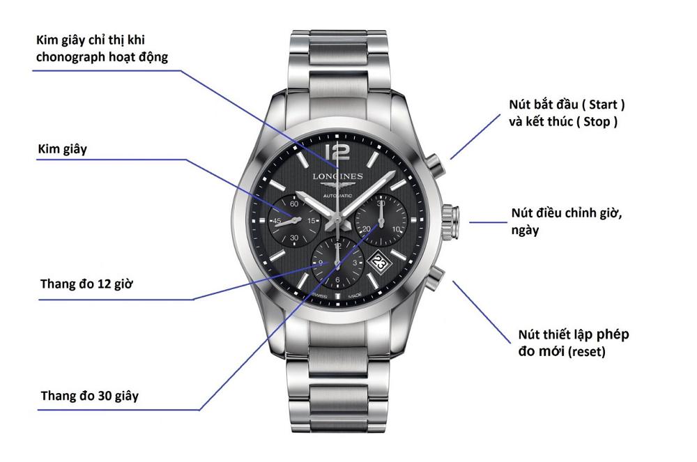 Đồng hồ Chronograph là gì?