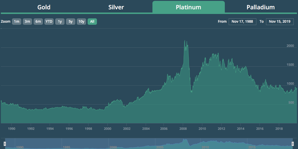 Giá vật liệu Platinum giảm kể từ năm 2010 trở đi