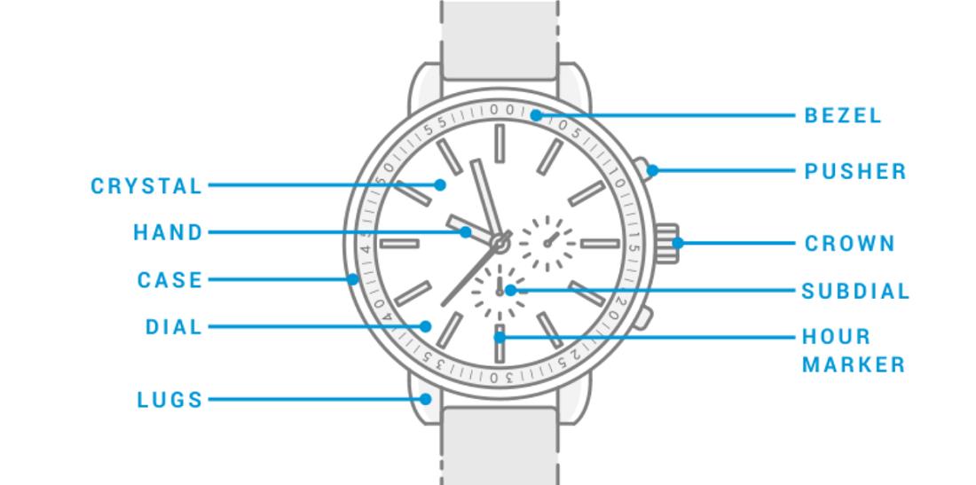 Thuật ngữ đồng hồ đeo tay quan trọng bạn cần biết