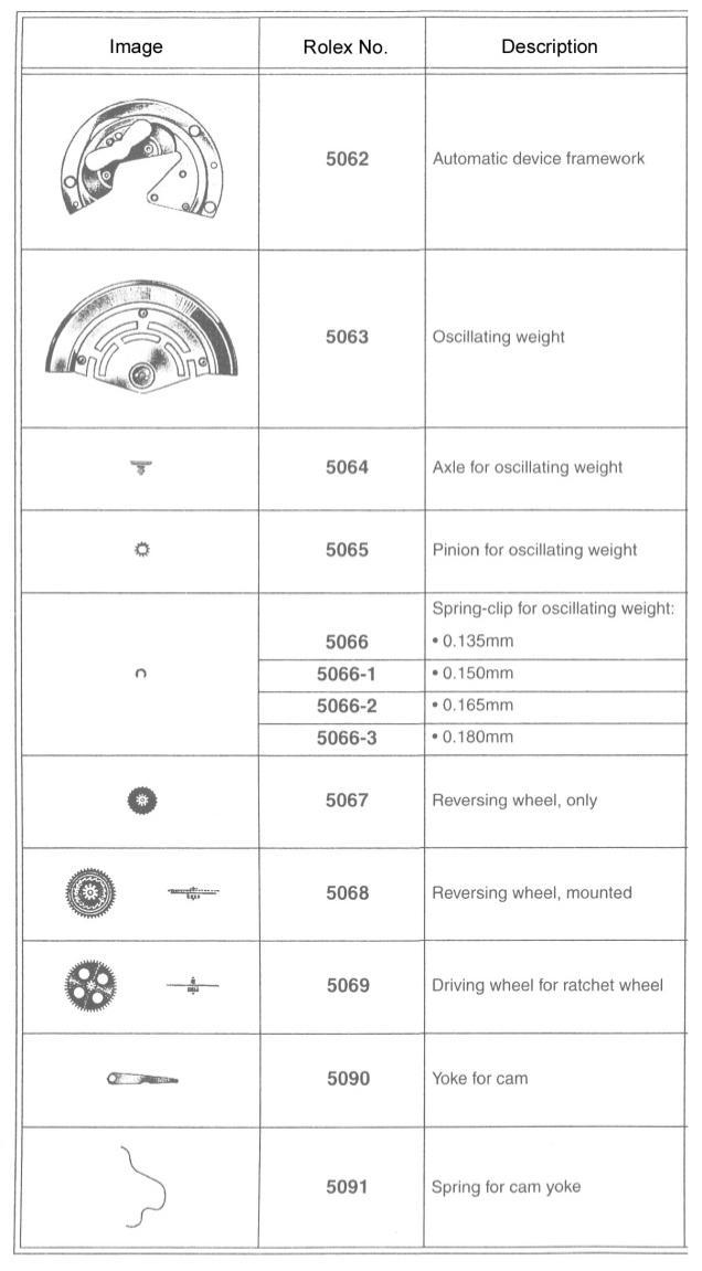Bộ phận và thông số kỹ thuật Rolex Calibre 3035