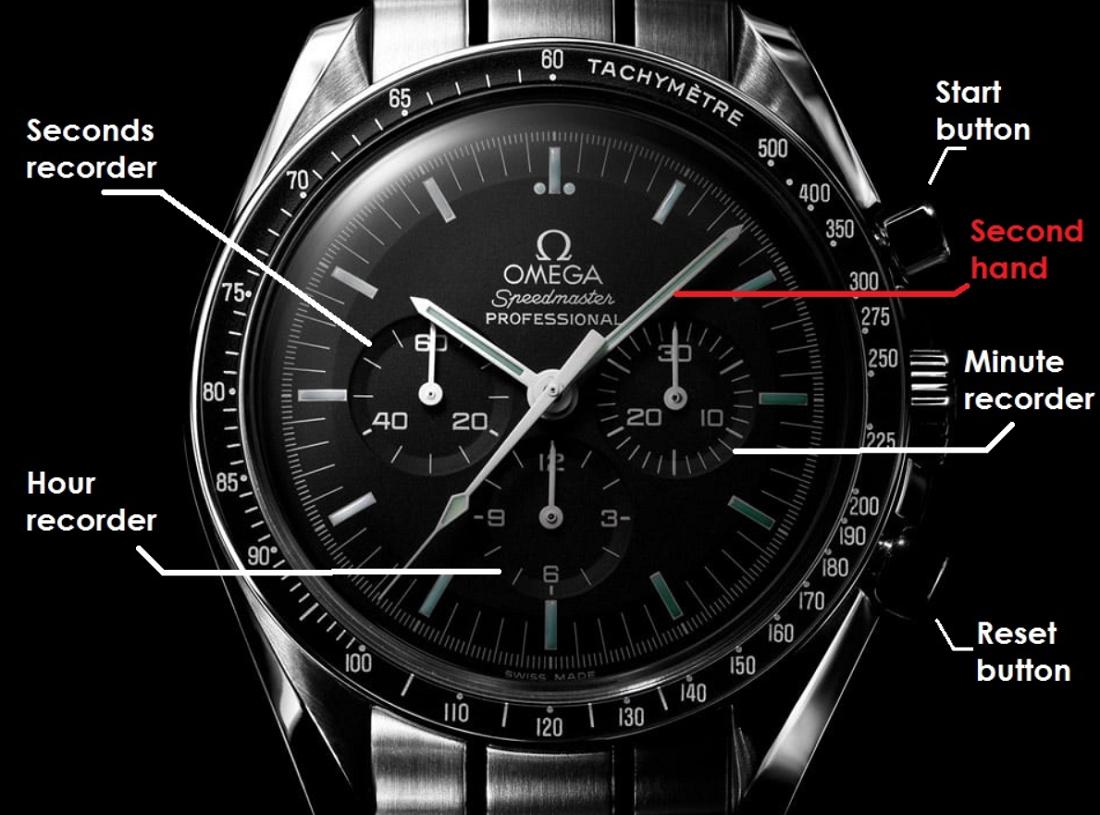 Chức năng bấm giờ Chronograph hoạt động có tốt cho đồng hồ?