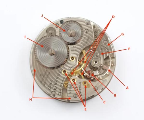 Các bộ phận bên trong bộ máy đồng hồ