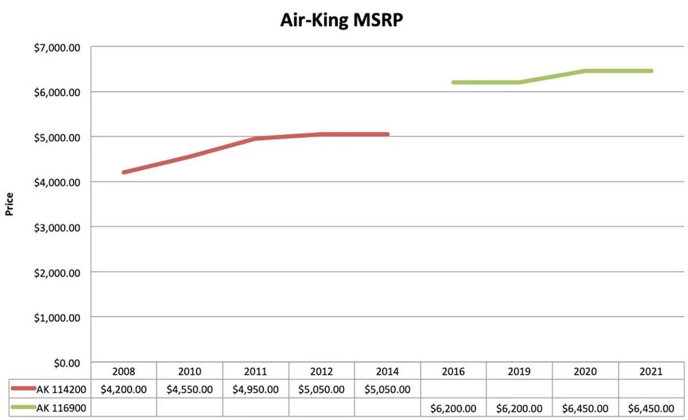 Biểu đồ giá bán lẻ đồng hồ Rolex Air-King
