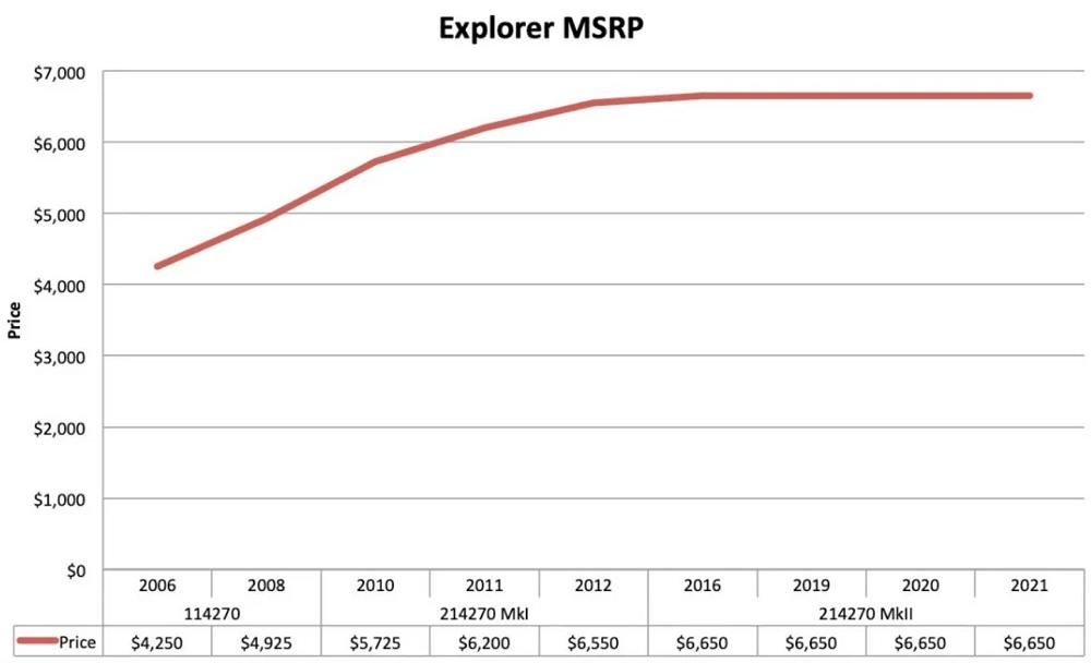 Biểu đồ giá bán lẻ đồng hồ Rolex Explorer