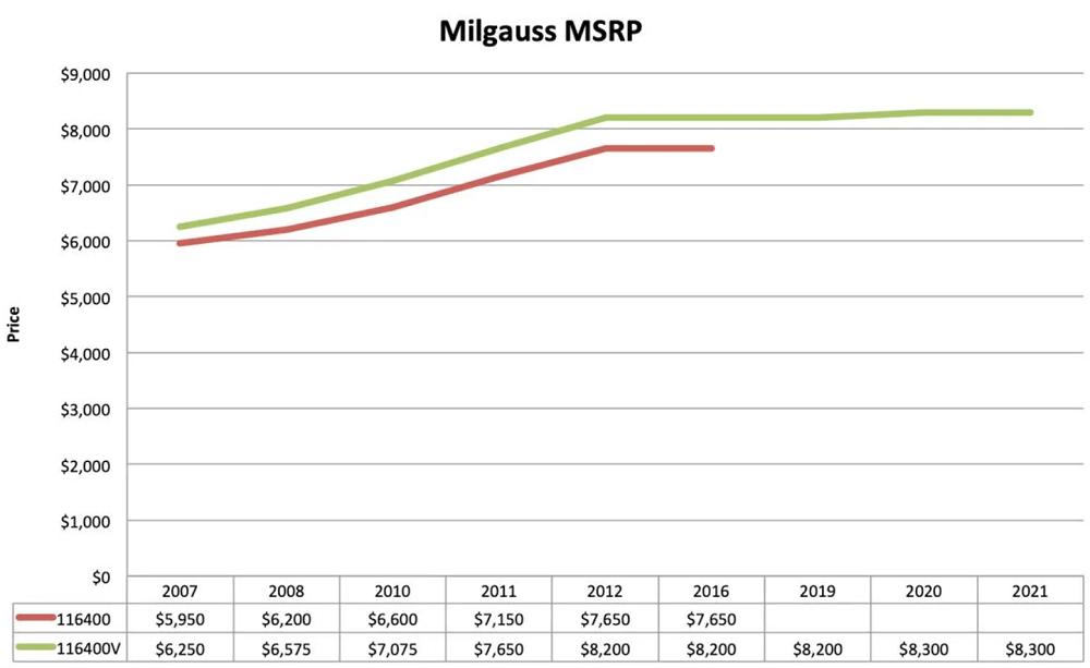 Biểu đồ giá đồng hồ Rolex Milgauss