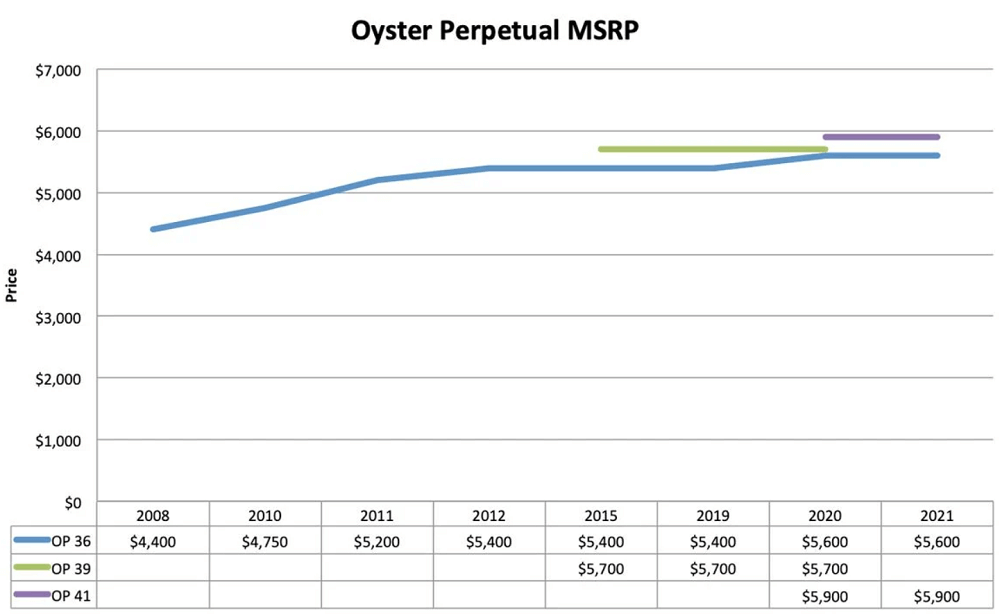 Biểu đồ giá bán lẻ đồng hồ Rolex Oyster Perpetual