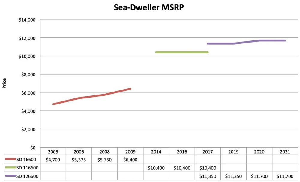 Biểu đồ giá bán lẻ đồng hồ Rolex Sea-Dweller