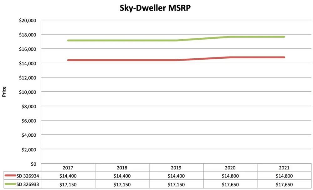 Biểu đồ giá bán lẻ đồng hồ Rolex Sky-Dweller Rolesor
