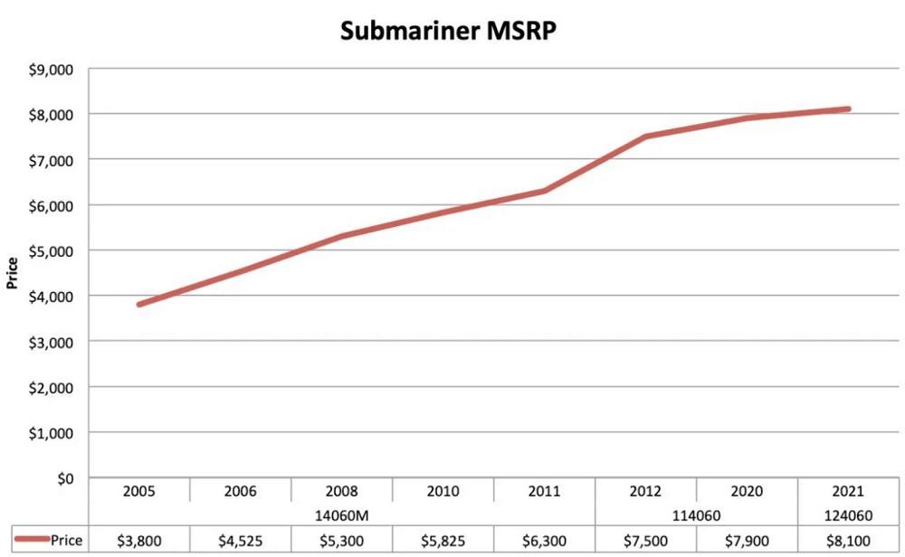 Biểu đồ giá bán lẻ đồng hồ Rolex Submariner No-Date thép