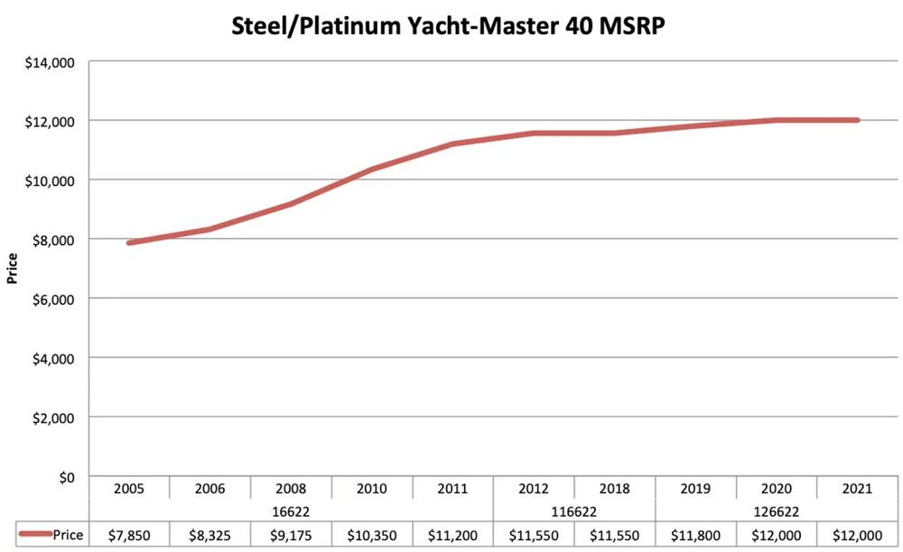 Biểu đồ giá bán lẻ của đồng hồ Rolex Yacht-Master 40 thép và bạch kim