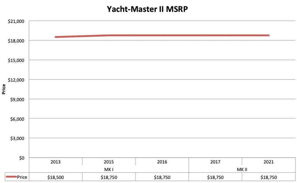Biểu đồ giá bán lẻ đồng hồ Rolex Yacht-Master II thép